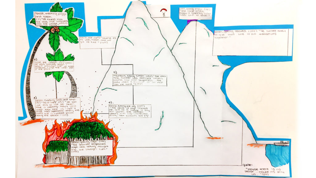 Lord of the flies island map computational thinking curriculum ccuart Choice Image